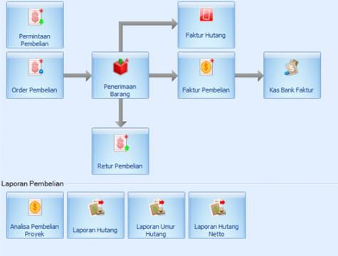 Flow proses pembelian barang & hutang dagang